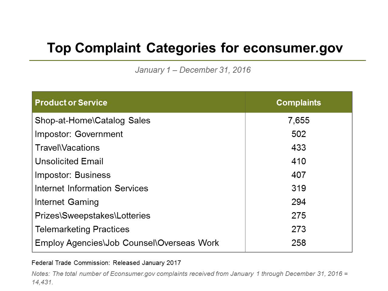 Top Products or Services Complained About